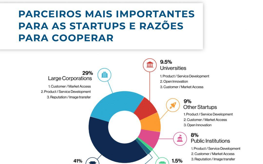 European Startup Monitor: Estudo completo